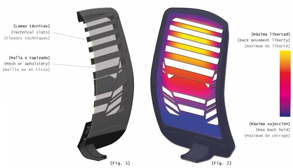CAracterísticas récnicas del respaldo en malla de silla ergonómica